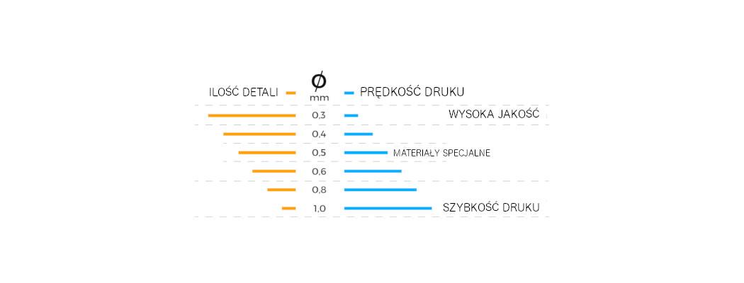 Hotend for 3D printers BCN3D Epsilon, Sigmax and Sigma