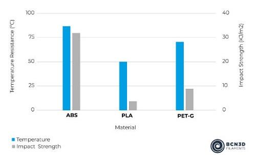 Filamenty odporne na uderzenia BCN3D ABS