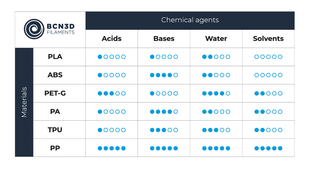 Chemical resistance of BCN3D materials