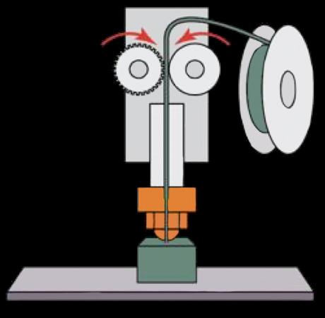 3D printing technologies FFF/FDM/LPD