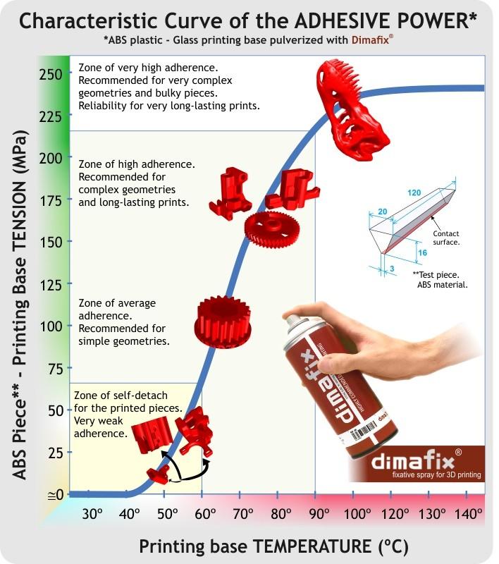 Glue Dimafix - presentation